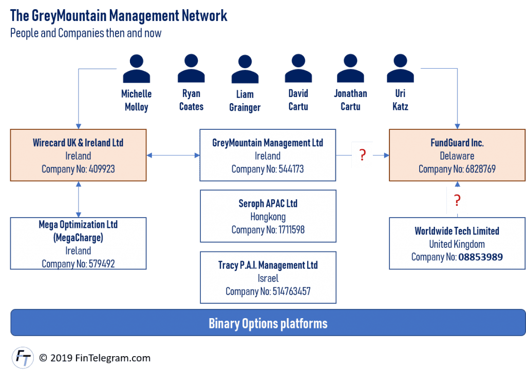 GreyMountain Management and WireCard