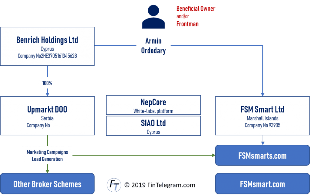 FSM Smart and Amrin Ordidary schemes