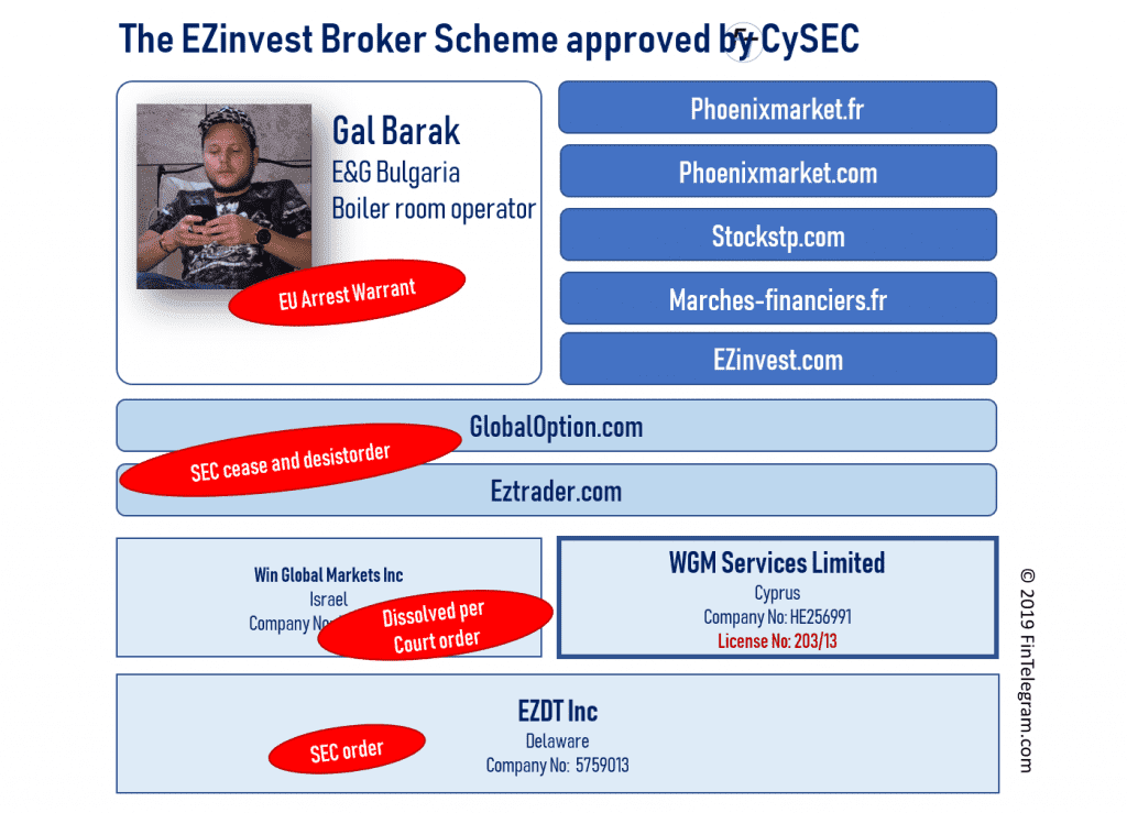 EZinvest with WGM Services and Gal Barak