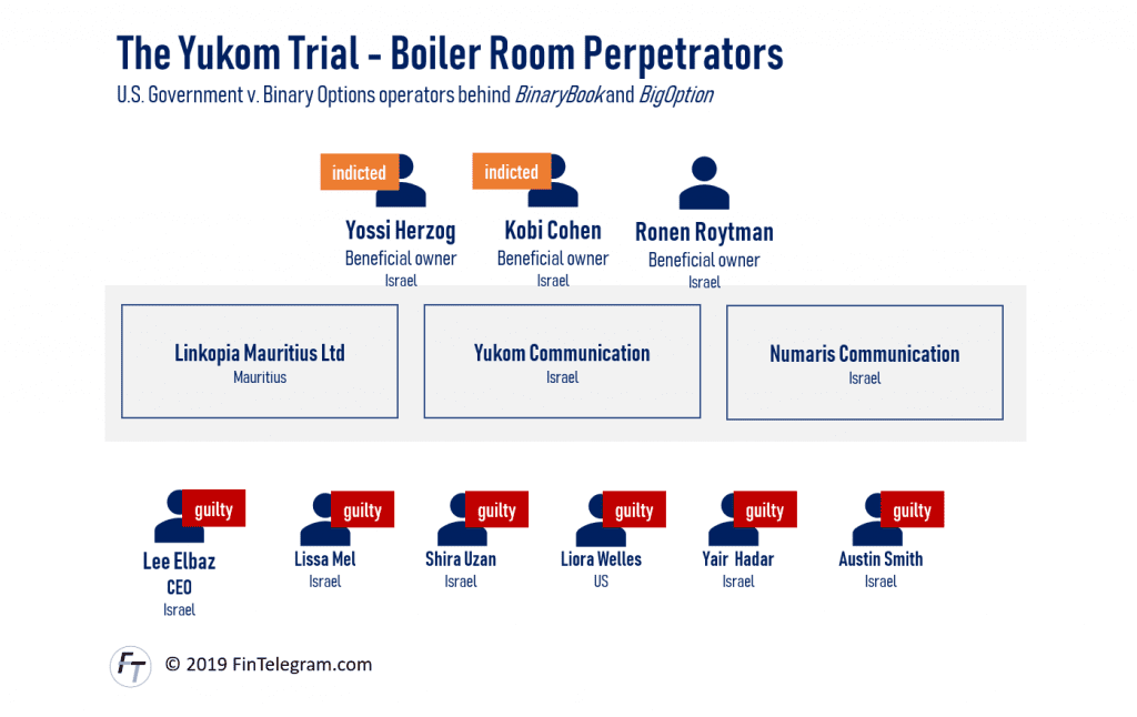 Yukom Trials and perpetrators