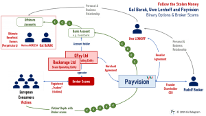 Payvision with scam merchants GPay and Rockarage