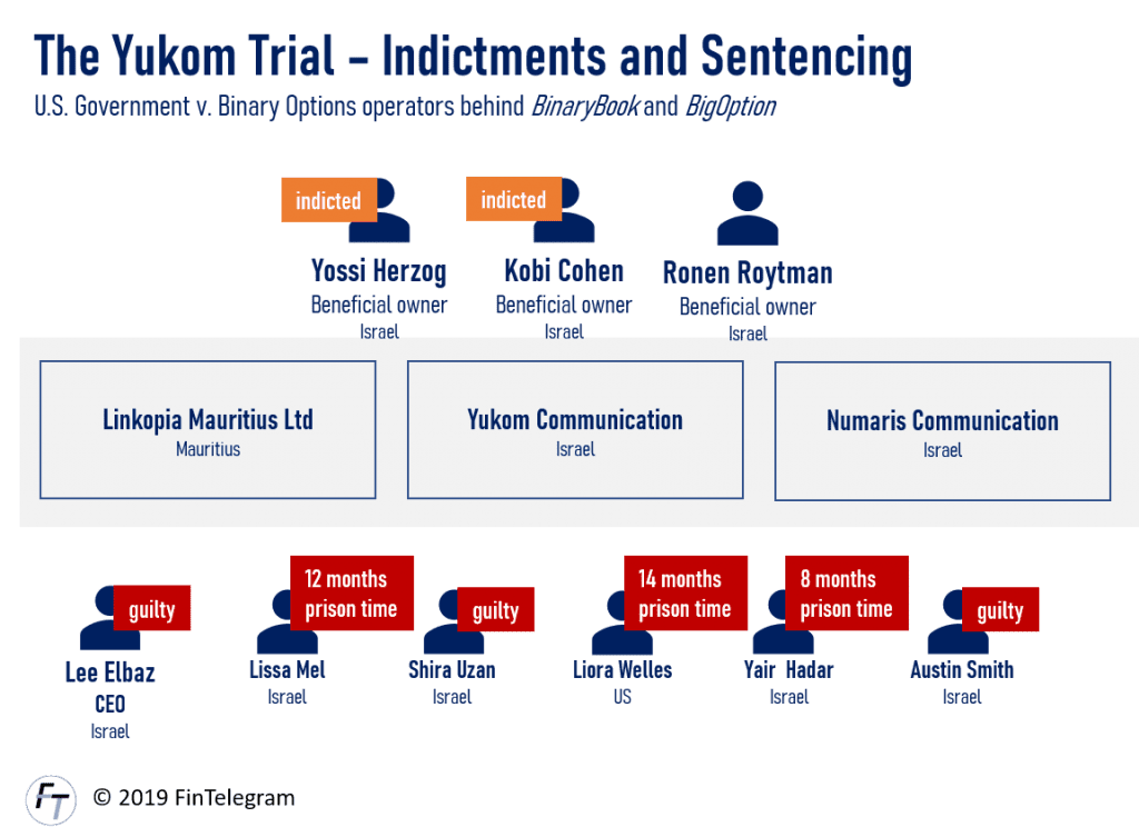 Yukom binary options scheme indictments and sentencing