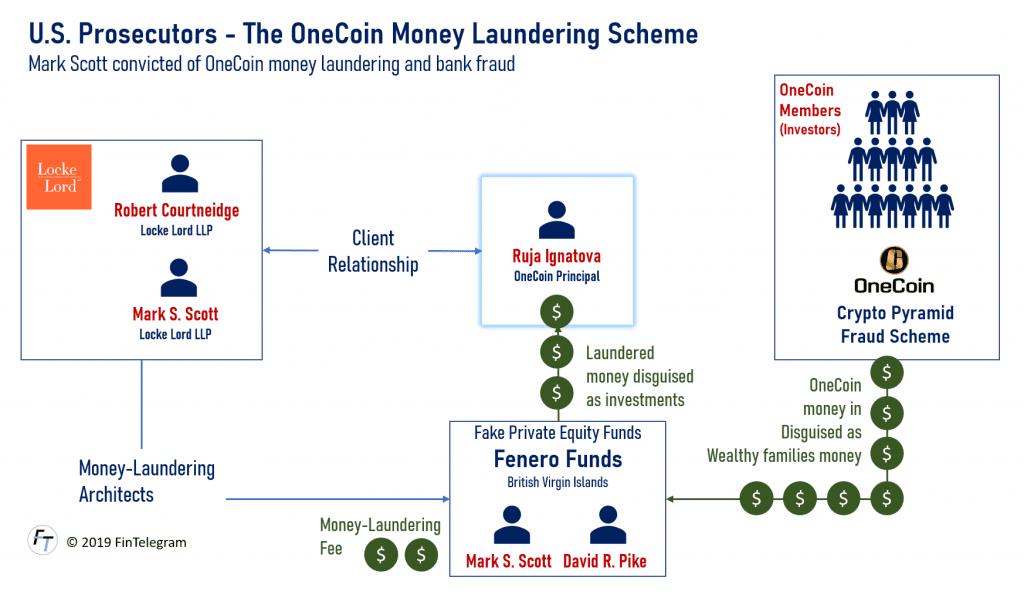 OneCoin Money Laundering scheme powered by Mark Scott and Fenero Funds
