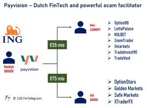 Payvision facilitated broker scams of Uwe Lenhoff and Gal Barak