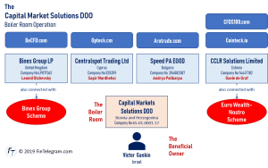 Capital Market Solutions boiler room and related broker scams