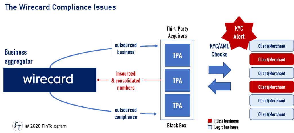 Wirecared Compliance